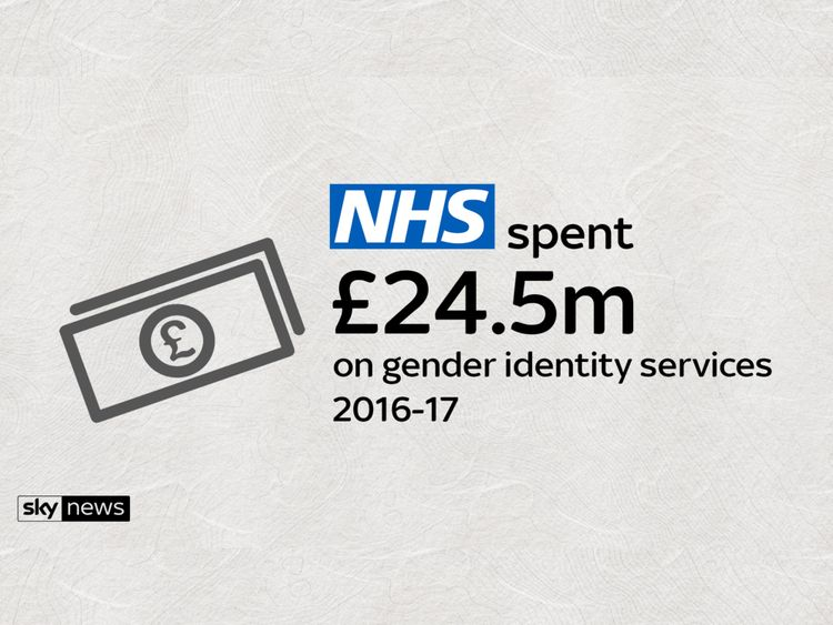 The amount of money spent on gender identity services