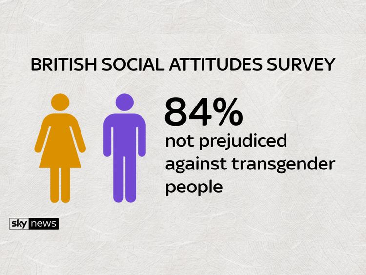 The survey's findings on prejudice against transgender people