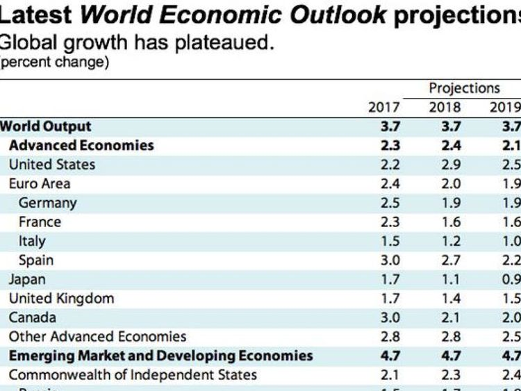 IMF, World Economic Outlook, October 2018