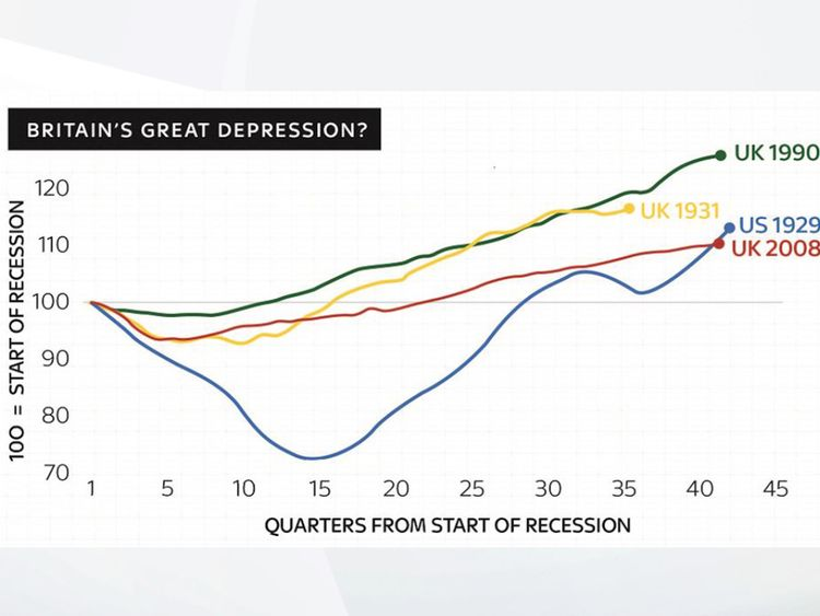 The UK's recovery after the financial crisis is slower than the US recovery after the Great Depression